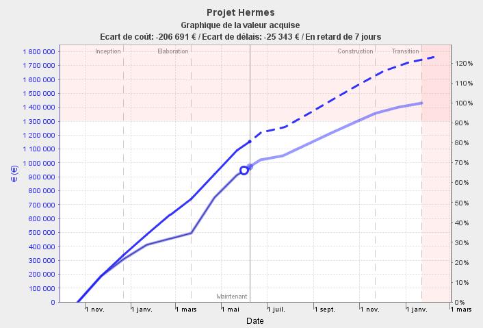 diagramme de la valeur acquise avec la prévision de coût