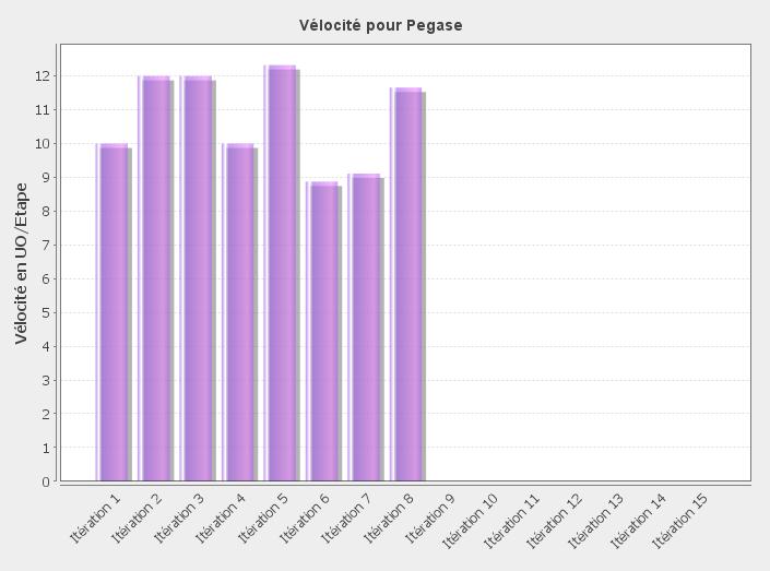 graphique de la vélocité (SCRUM velocity chart)