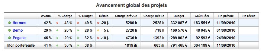 rapport d'avancement consolidé au niveau du portefeuille de projets