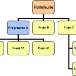 portefeuille-programme