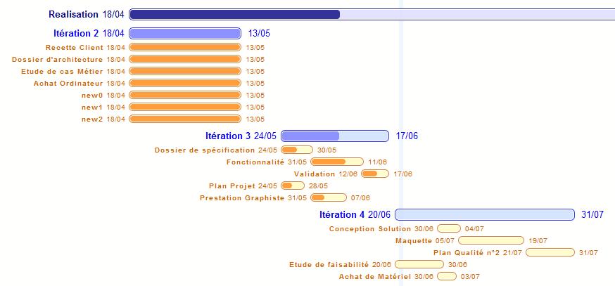 Diagramme de Gantt avec des objectifs